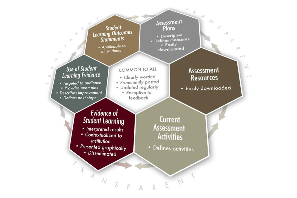 National Institute for Learning Outcomes Assessment. (2011). Transparency Framework. Urbana, IL: University of Illinois and Indiana University, National Institute for Learning Outcomes Assessment (NILOA). Retrieved from: http://www.learningoutcomesassessment.org/TransparencyFramework.htm