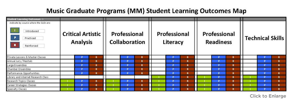Music Student Learning Outcomes Map