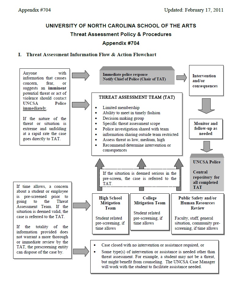 Threat Assessment Flowchart